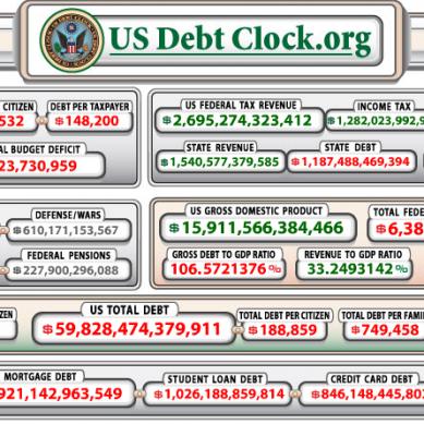 Gov. Shutdown/Debt Ceiling: The Basics